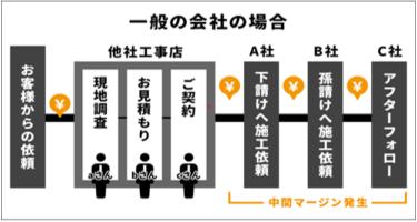 塗装・防水業者選びのポイント!